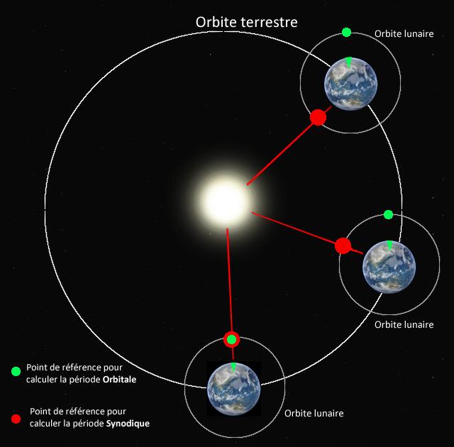 Shéma expliquant les orbites lunaire